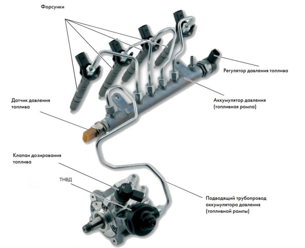 Топливная система дизеля