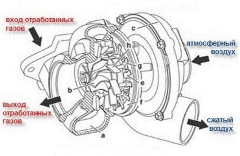 princip raboty turbokompressora - Электротурбина на авто своими руками