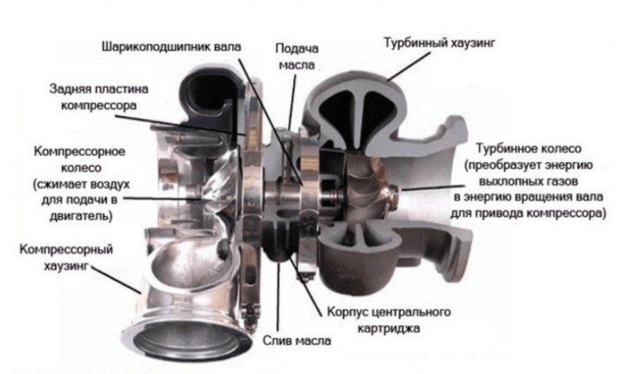 ustroystvo turbokompressora - Электротурбина на авто своими руками