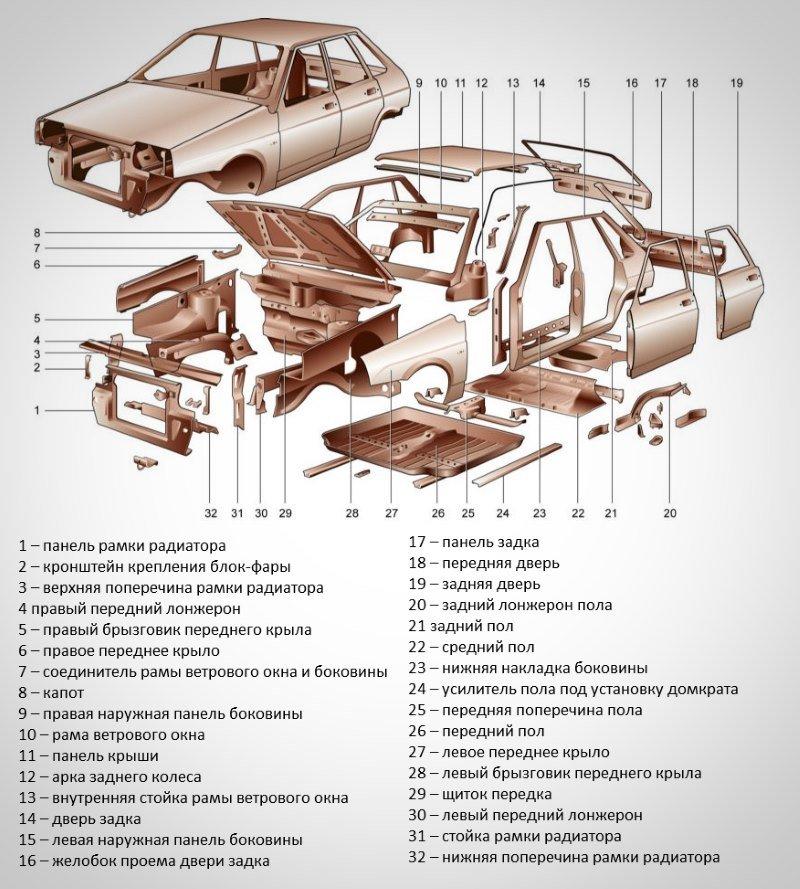 Составные части кузова