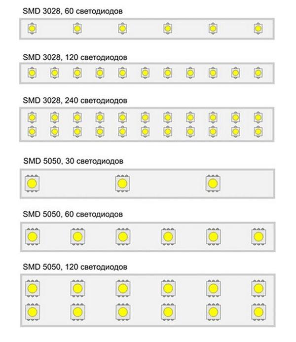 Размер и плотность светодиодов