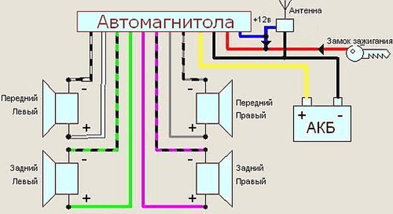 Схема подключения проводов к магнитоле