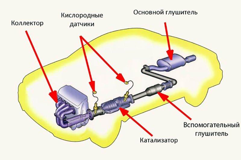 Магистральный элемент
