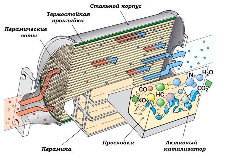 Рабочая схема катализатора