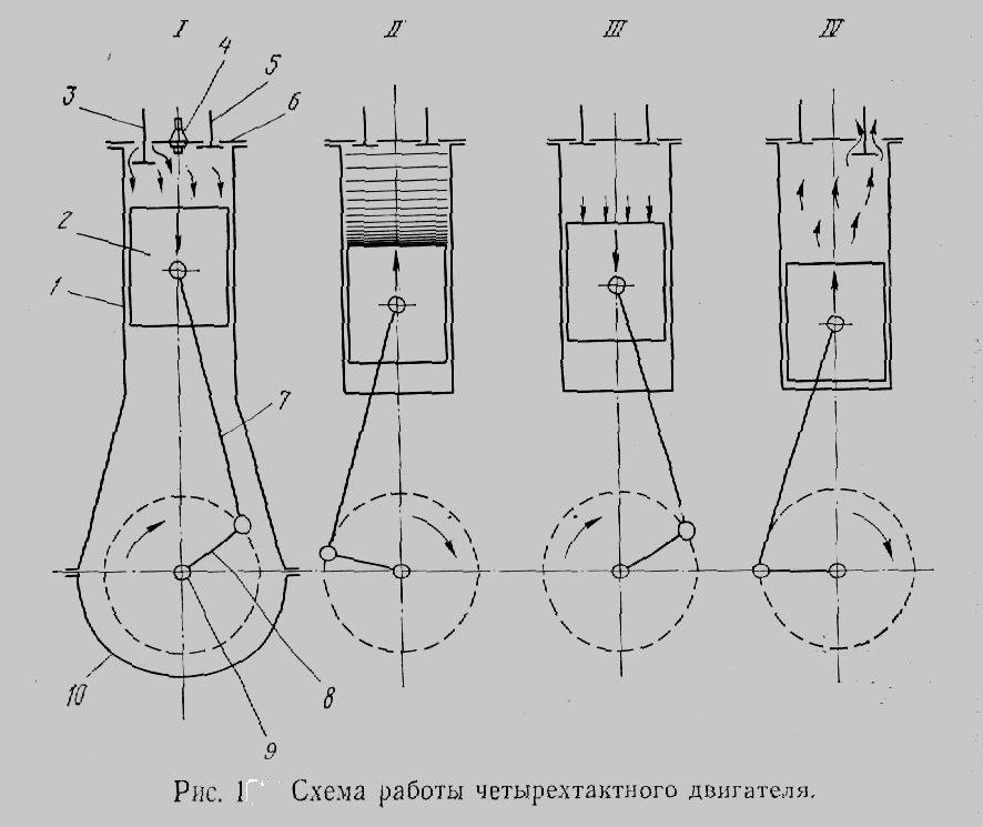 Как работает газораспределительный механизм двигателя