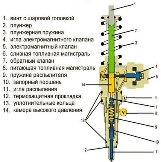 Гидромеханическая форсунка DELPHI