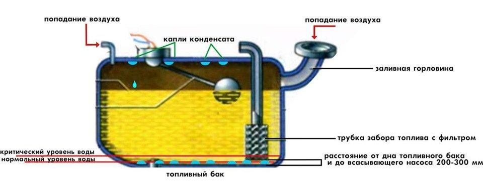 Жидкость внутри бензобака