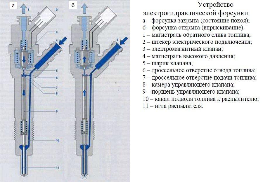 Электрогидравлические форсунки