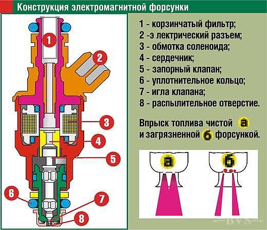 Электромагнитная форсунка