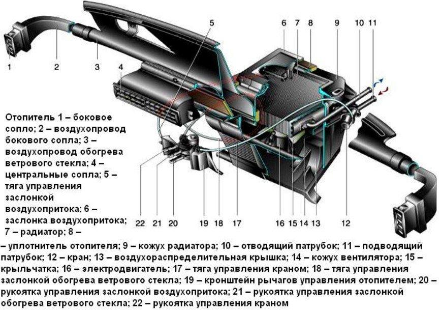 Отопительная система «Шевроле Нивы»