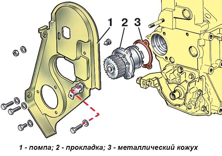 Расположение помпы на двигателе