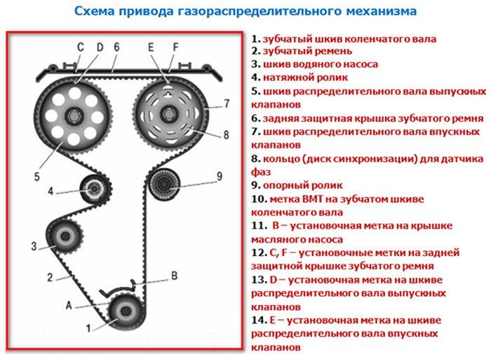 Газораспределительный механизм ВАЗ 2114 с двигателем 16V
