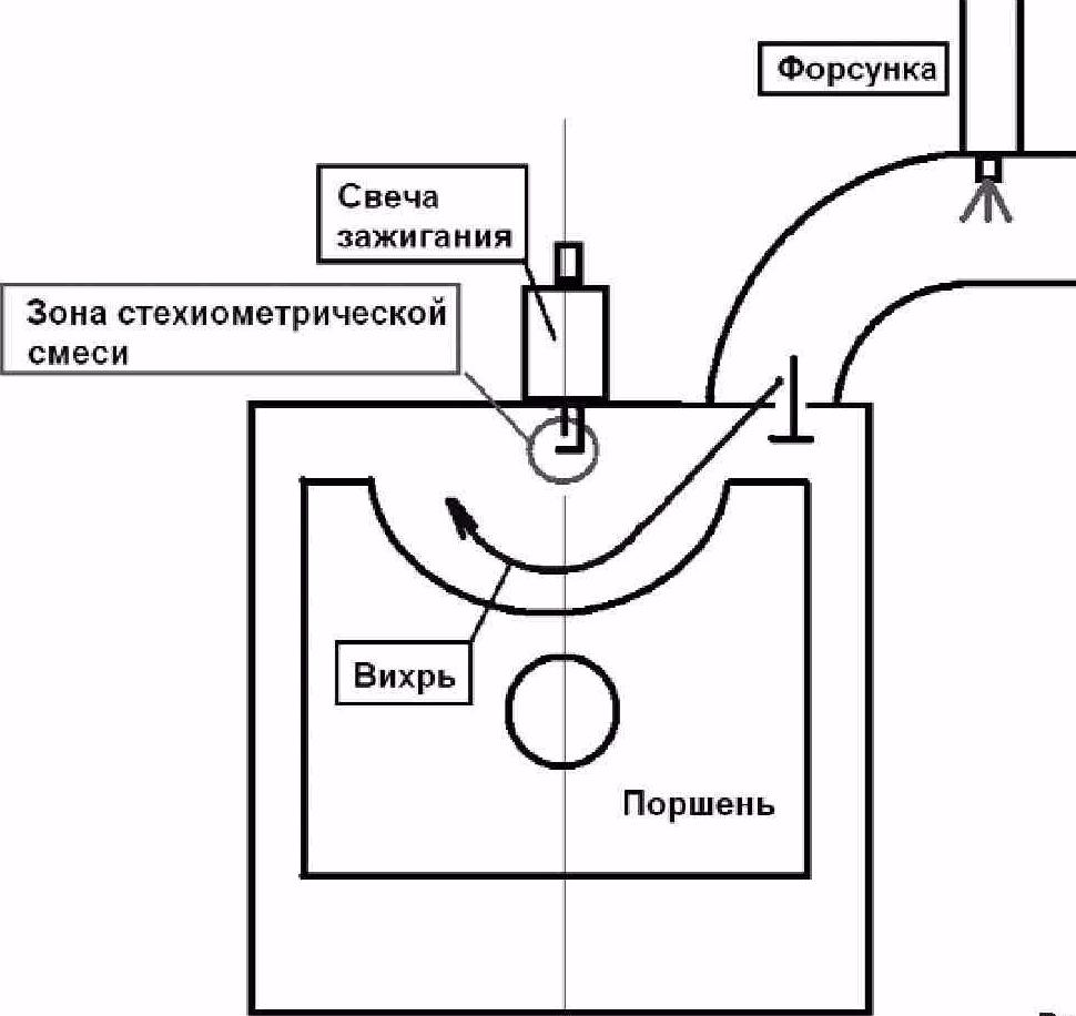 Схема непосредственного впрыска
