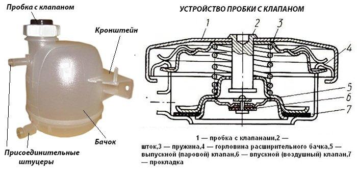 Схема расширительного бачка автомобиля