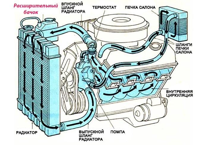 Схема системы охлаждения с расширительным бачком