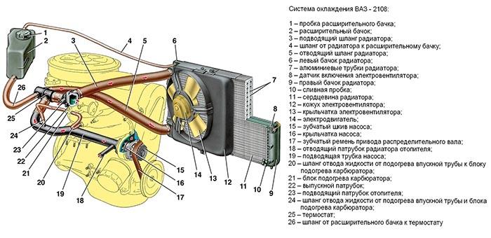Система охлаждения ВАЗ 2108–099