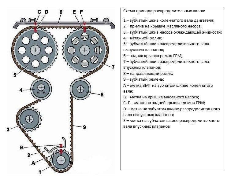 Схема привода ГРМ «Дэу Нексия» 16 клапанов