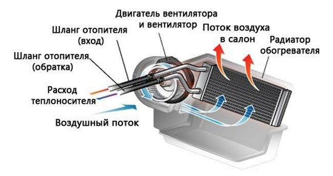 Схема работы отопителя