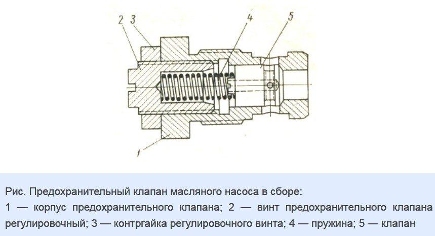 Редукционный клапан маслонасоса ВАЗ