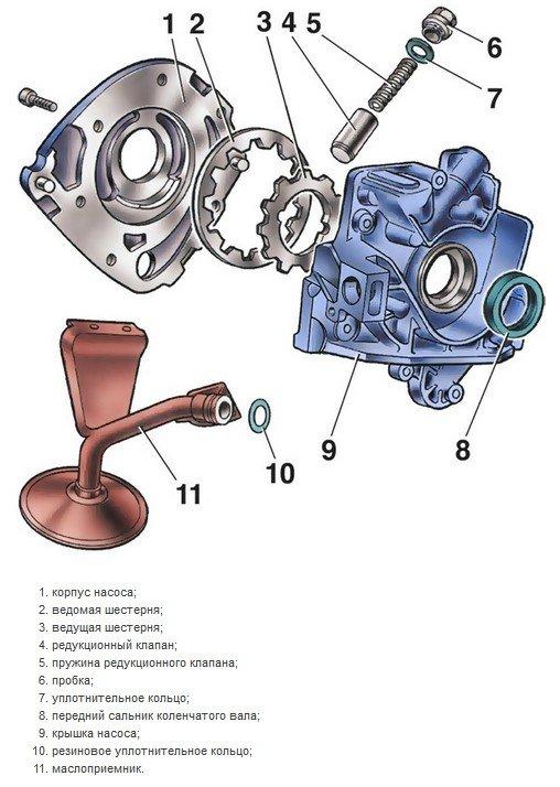Роторный маслонасос ВАЗ 2114