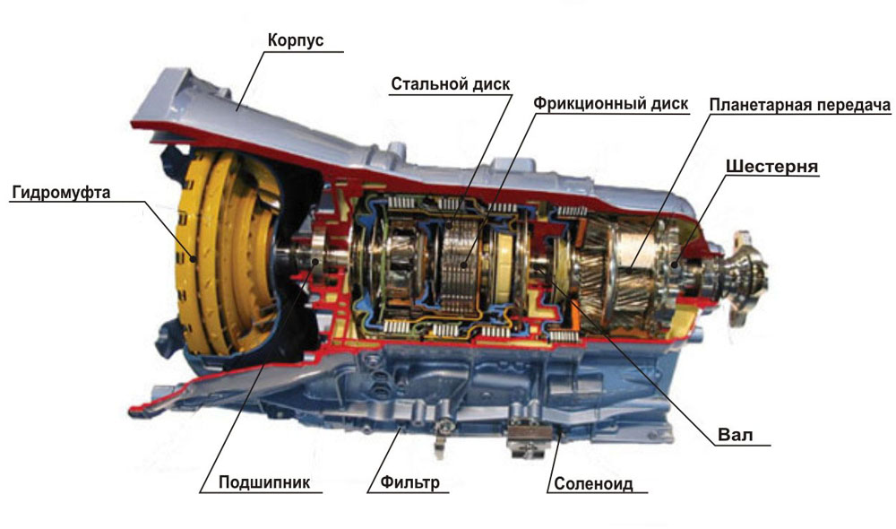 Автоматическая коробка переключения передач. Основные узлы и компоненты