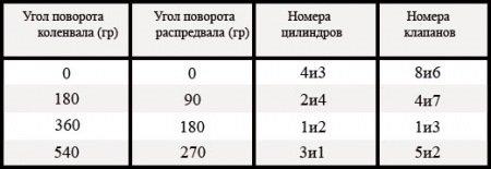 "Таблица ""регулировка клапанов"""