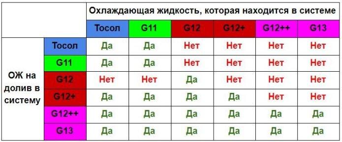 Таблица смешивания ОЖ