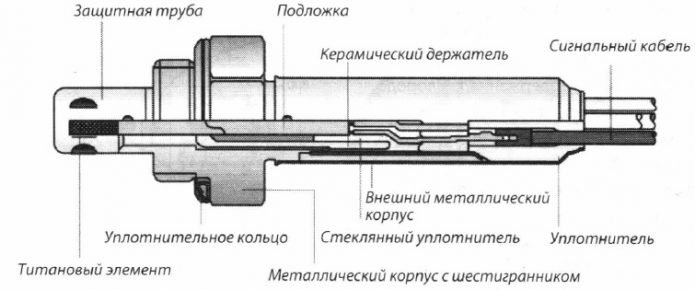 Титановый лямбда-зонд