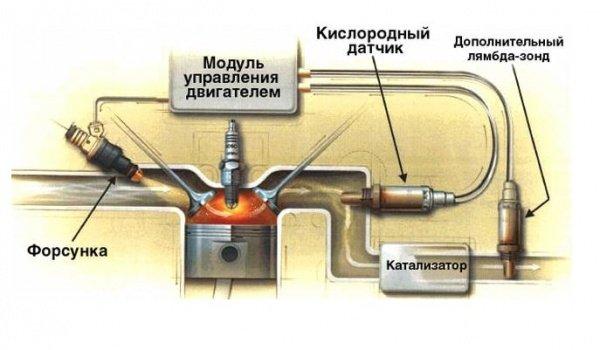 Схема установки датчика лямбда-зонд