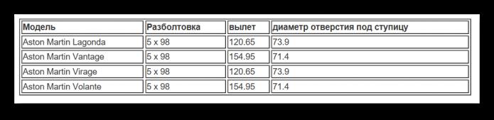 Таблица разболтовки Астон Мартин