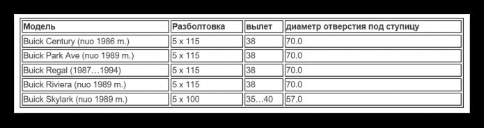 Таблица разболтовки Бьюик