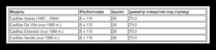 Таблица разболтовки Кадиллак