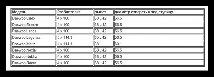 Таблица разболтовки Дэу