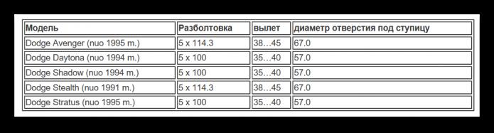 Таблица разболтовки Додж