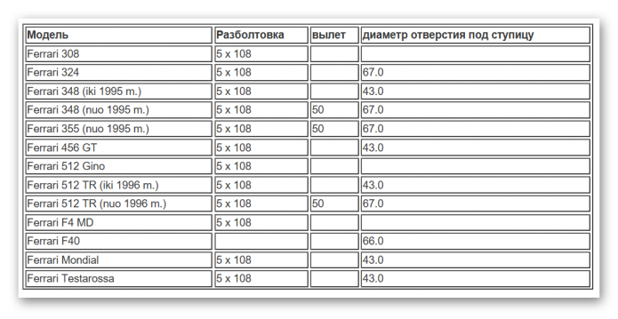 Таблица разболтовки Феррари