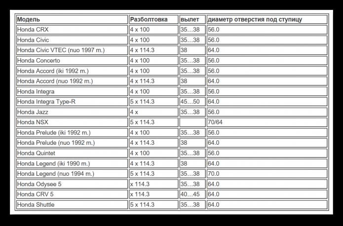 Таблица разболтовки Хонда