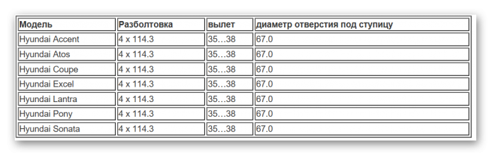 Таблица разболтовки Хендай
