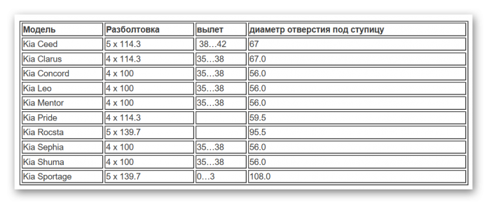 Таблица разболтовки Киа