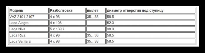Таблица разболтовки Лада