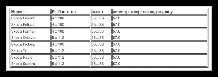 Таблица разболтовки Шкода