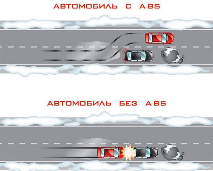 Авто с АБС и без