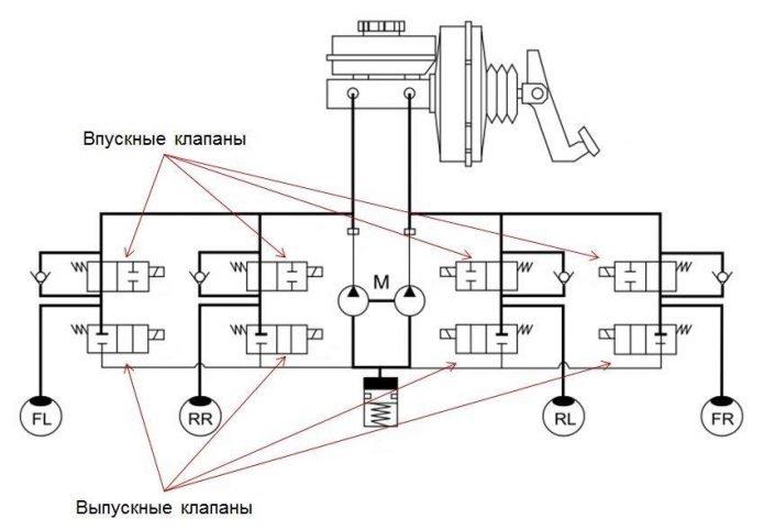 Схема работы АБС