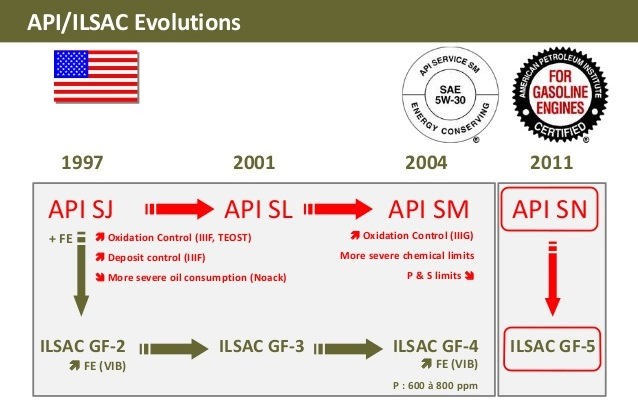 API ILSAC эволюция