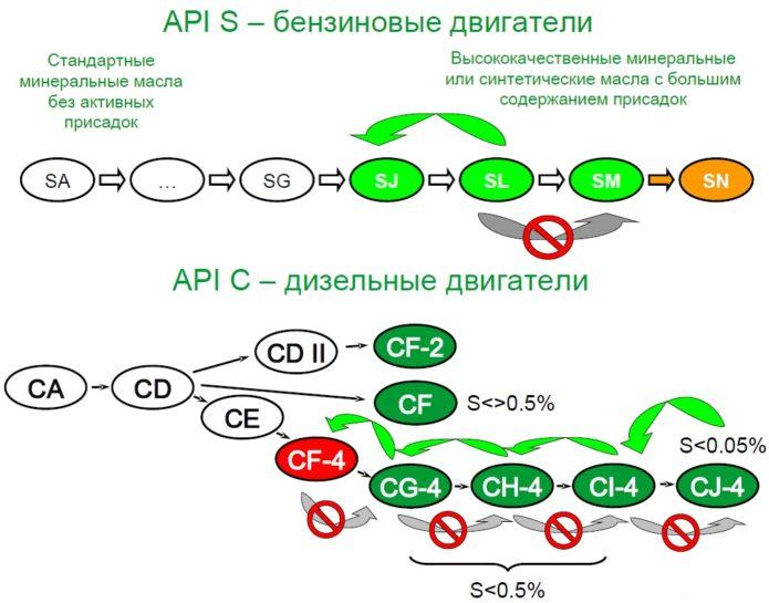 API для бензиновых и дизельных двигателей