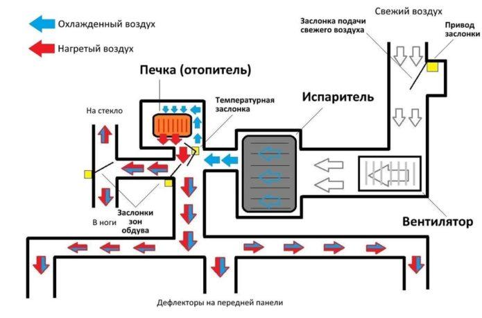 Схема работы климат-контроля
