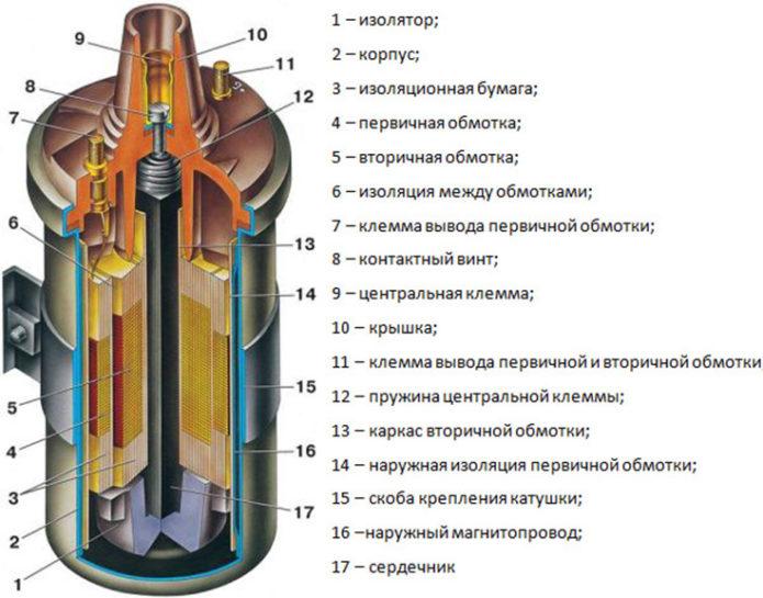 Устройство общей катушки зажигания
