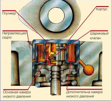 Лабиринтный гидротолкатель