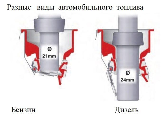 Разница между системой подачи топлива в дизельном и бензиновом двигателе